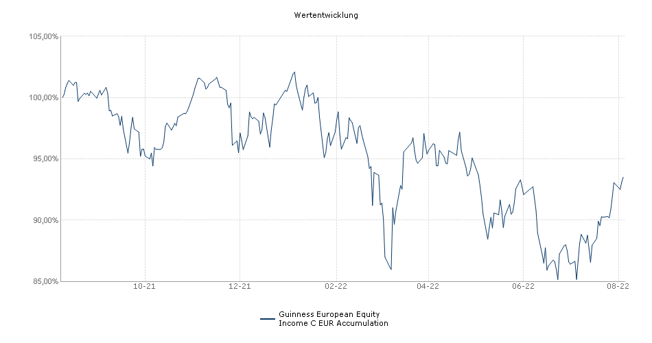 Guinness European Equity Income C EUR Accumulation Fonds Performance