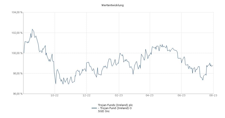 Trojan Funds (Ireland) plc - Trojan Fund (Ireland) O SGD Inc Fonds Performance