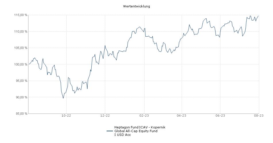 Heptagon Fund plc - Kopernik Global All-Cap Equity Fund I USD Acc Fonds Performance