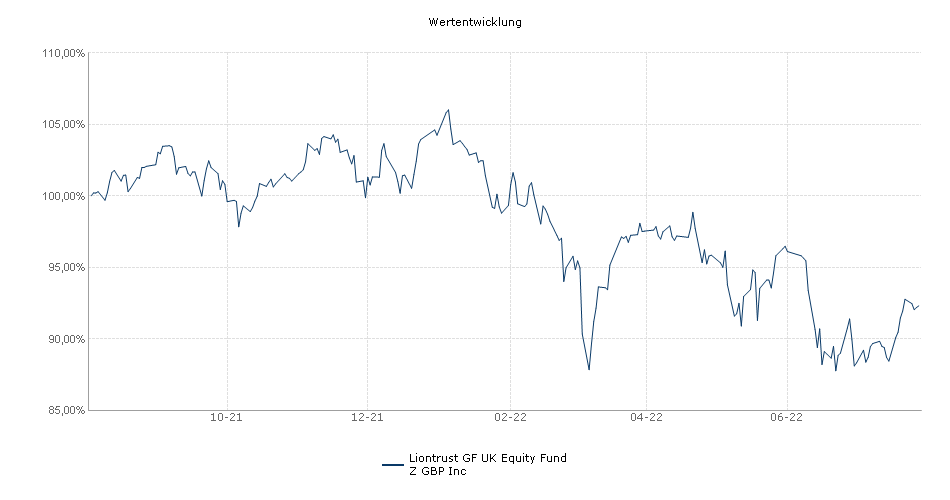 Majedie Asset Management UK Equity Fund Z GBP Inc Fonds Performance