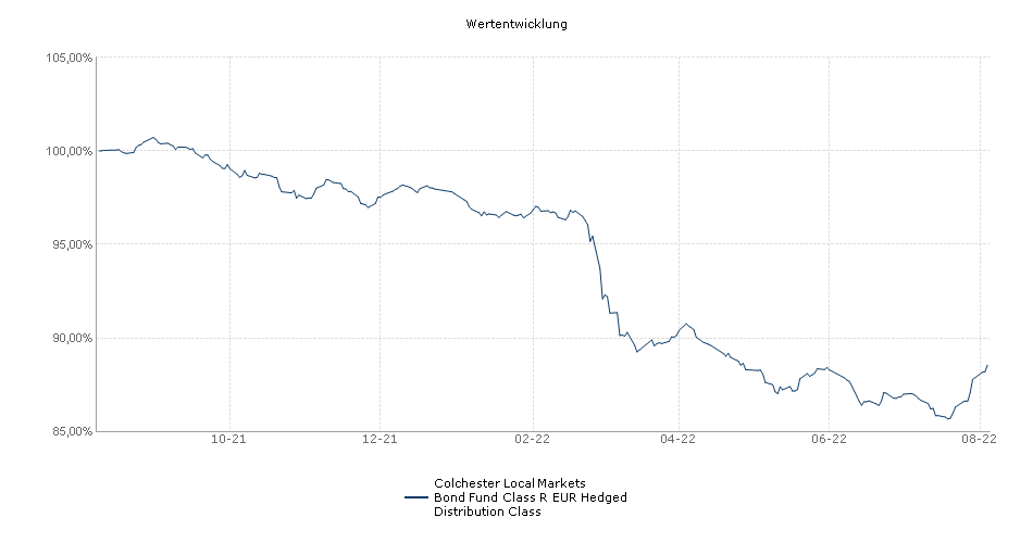 Colchester Local Markets Bond Fund Class R EUR Hedged Distribution Class Fonds Performance