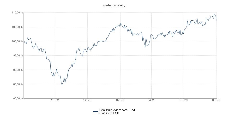 H2O Multi Aggregate Fund Class R-B USD Fonds Performance
