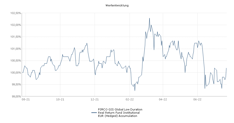 PIMCO GIS Global Low Duration Real Return Fund Institutional EUR (Hedged) Accumulation Fonds Performance