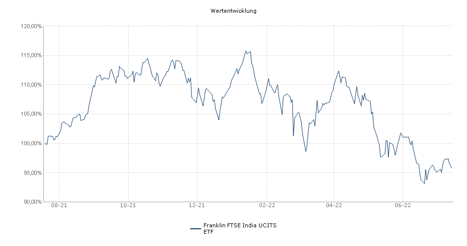 Franklin FTSE India UCITS ETF Performance