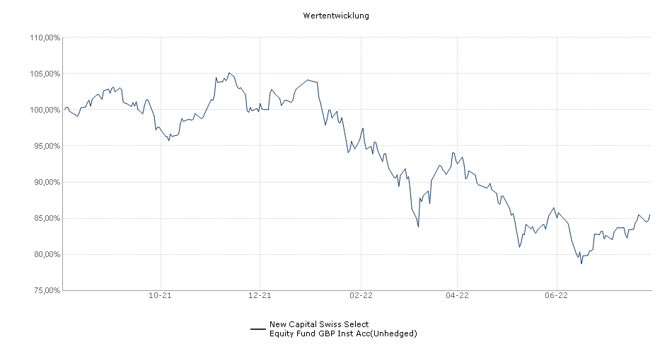 New Capital Swiss Select Equity Fund GBP Inst Acc(Unhedged) Fonds Performance