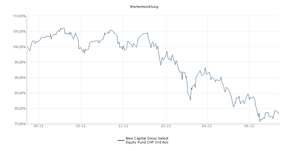 New Capital Swiss Select Equity Fund CHF Ord Acc Fonds Performance