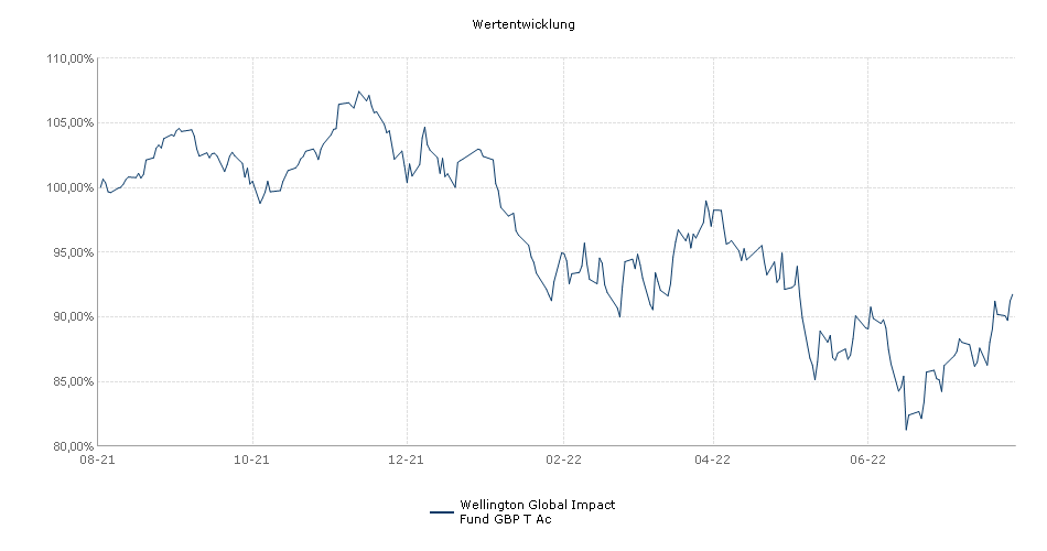 Wellington Global Impact Fund T GBP Acc Unhedged Fonds Performance