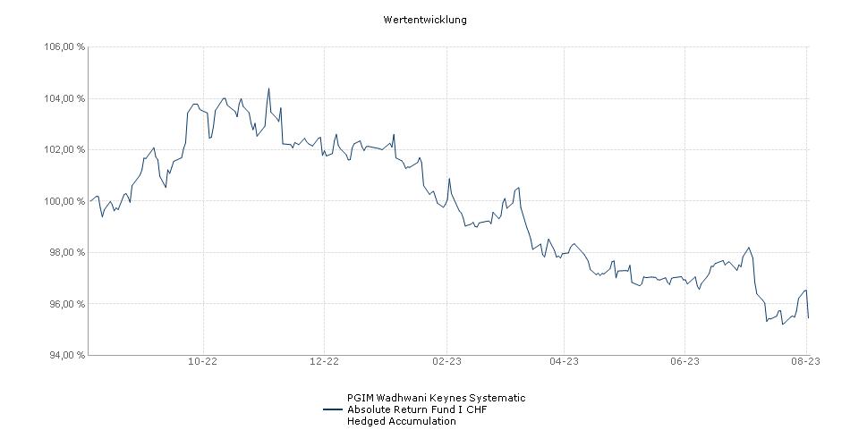 PGIM QMAW Keynes Systematic Absolute Return Fund CHF Hedged I Accumulation Fonds Performance