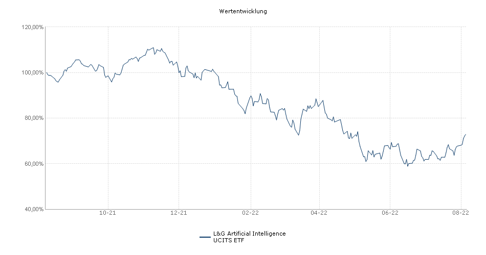 L&G Artificial Intelligence UCITS ETF Performance