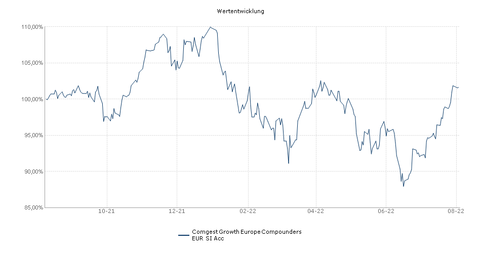 Comgest Growth Europe Compounders EUR SI Acc Fonds Performance