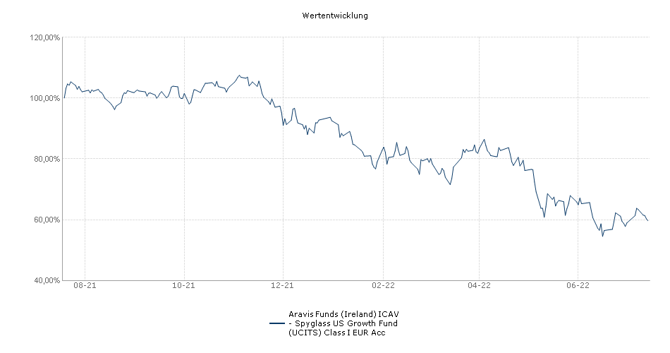 Aravis Funds (Ireland) ICAV - Spyglass US Growth Fund (UCITS) Class I EUR Acc Fonds Performance