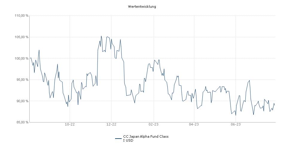 CC Japan Alpha Fund Class I USD Fonds Performance