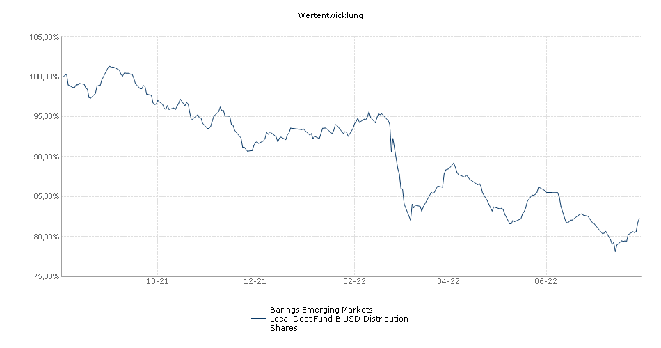 Barings Emerging Markets Local Debt Fund B USD Distribution Shares Fonds Performance