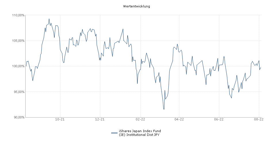 iShares Japan Index Fund (IE) Institutional Dist JPY Fonds Performance