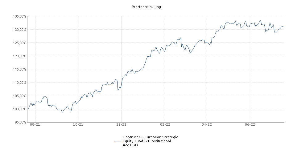 Liontrust GF European Strategic Equity Fund B3 Institutional Acc USD Fonds Performance
