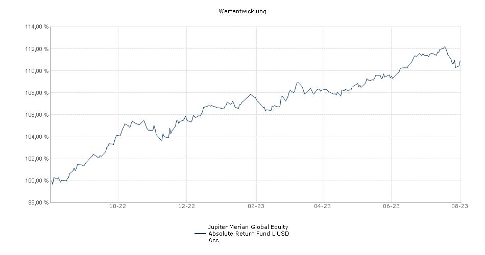 Jupiter Merian Global Equity Absolute Return Fund L USD Acc Fonds Performance