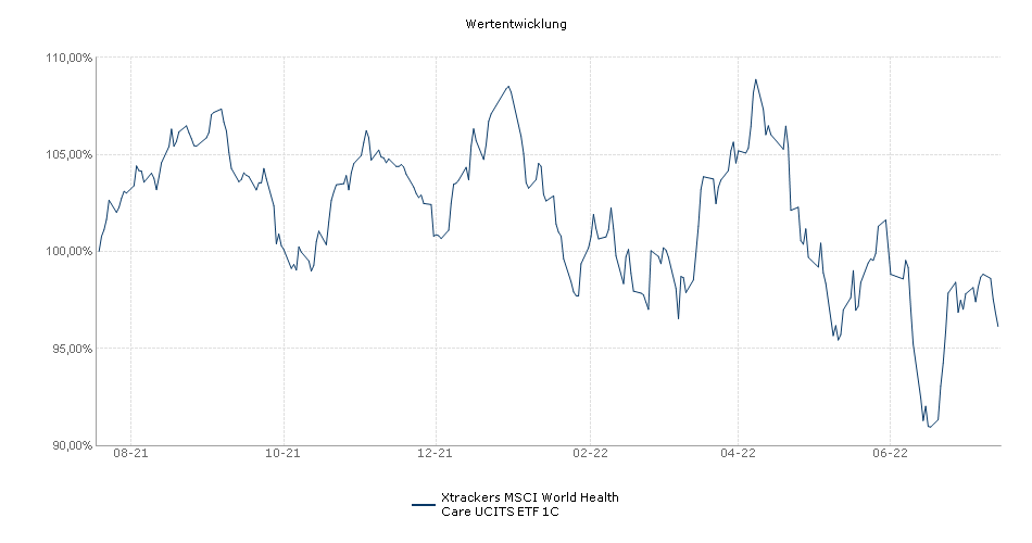 Xtrackers MSCI World Health Care UCITS ETF 1C Performance