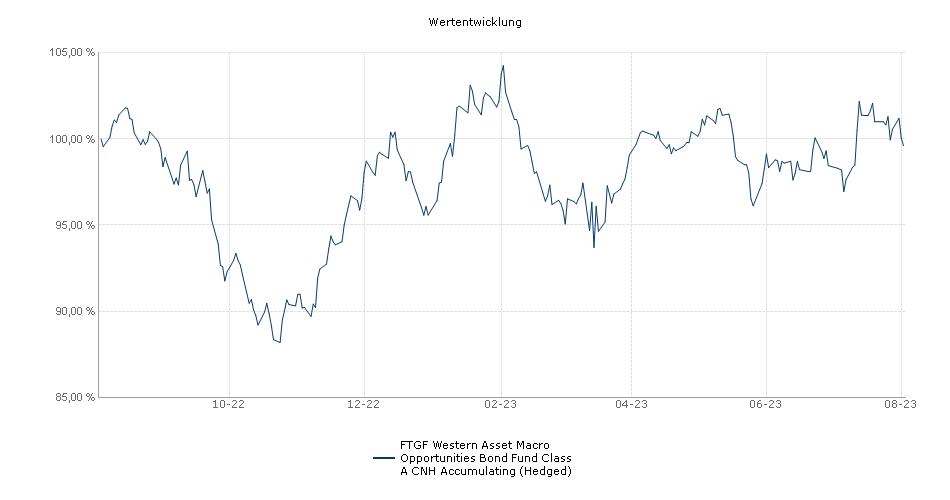 Legg Mason Western Asset Macro Opportunities Bond Fund Class A CNH Accumulating (Hedged) Fonds Performance