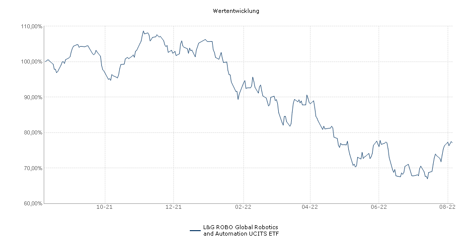 L&G ROBO Global Robotics and Automation UCITS ETF Performance