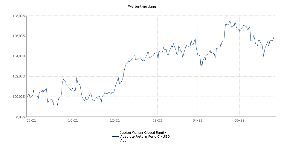 Merian Global Equity Absolute Return Fund C USD Acc Fonds Performance