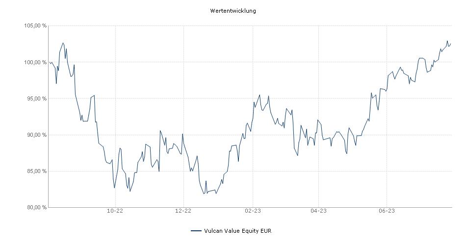 Vulcan Value Equity EUR Fonds Performance