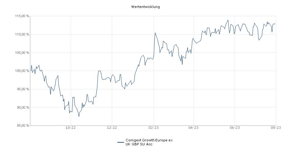 Comgest Growth Europe ex UK GBP SU Acc Fonds Performance