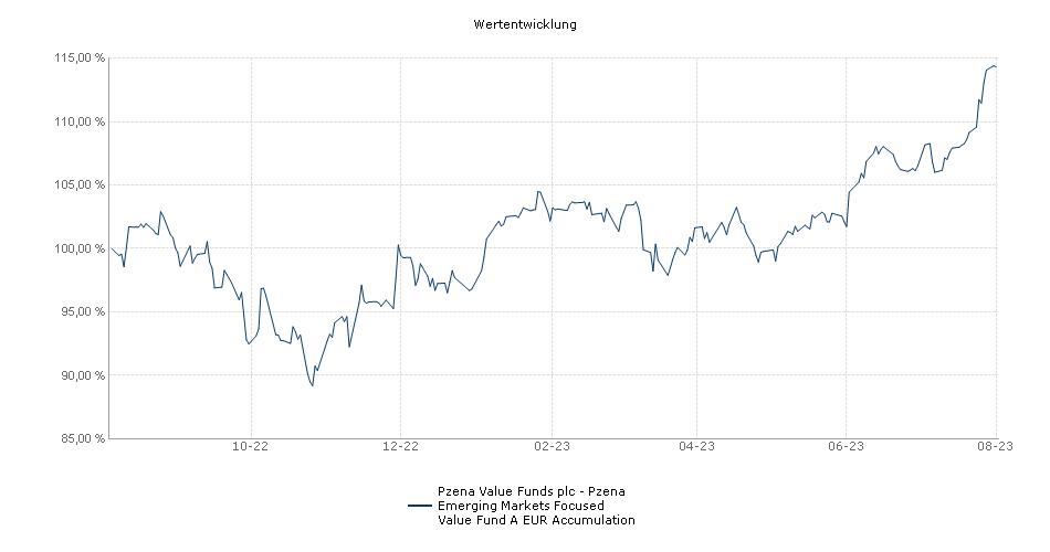 Pzena Value Funds plc - Pzena Emerging Markets Focused Value Fund A EUR Accumulation Fonds Performance