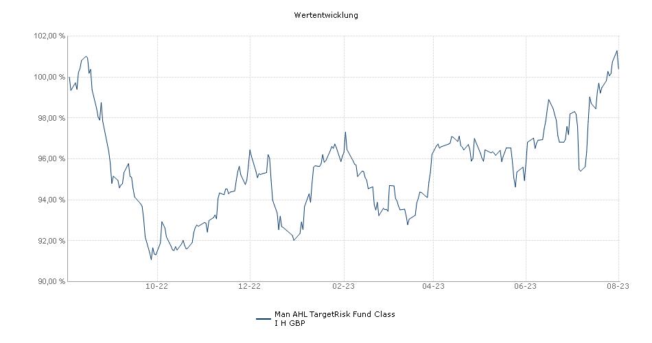 Man AHL TargetRisk Fund Class I H GBP Fonds Performance