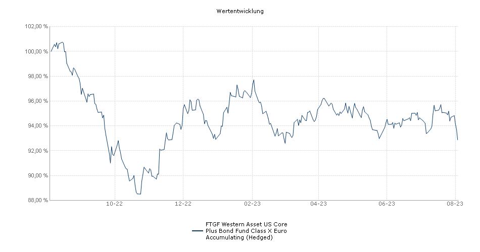 Legg Mason Western Asset US Core Plus Bond Fund Class X Euro Accumulating (Hedged) Fonds Performance