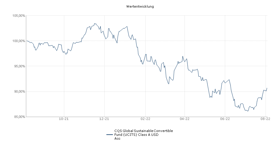 CQS Global Convertible Fund (UCITS) Class A USD Acc Fonds Performance