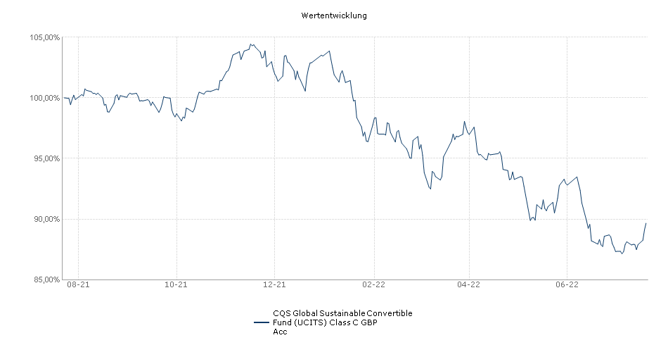CQS Global Convertible Fund (UCITS) Class C GBP Acc Fonds Performance