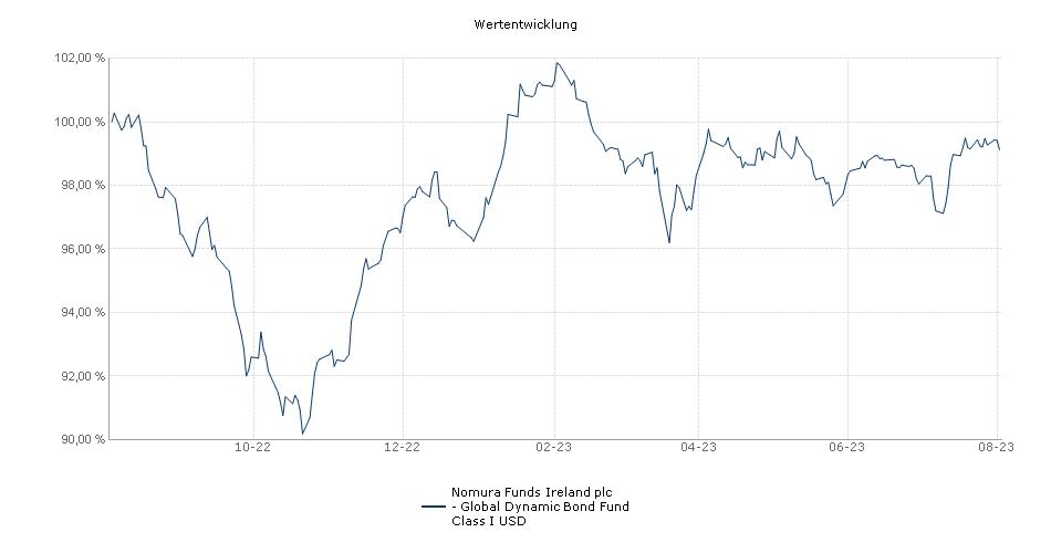 Nomura Funds Ireland plc - Global Dynamic Bond Fund Class I USD Fonds Performance