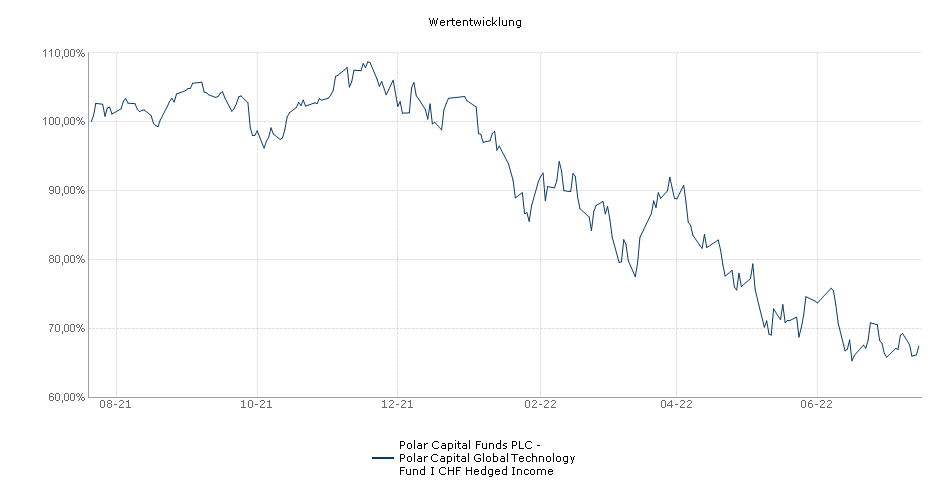 Polar Capital Funds PLC - Polar Capital Global Technology Fund I CHF Hedged Income Fonds Performance