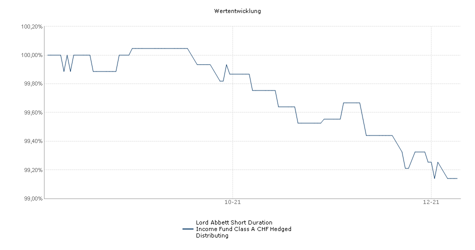 Lord Abbett Short Duration Income Fund Class A CHF Hedged Distributing Fonds Performance