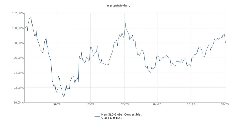 Man GLG Global Convertibles Class D H EUR Fonds Performance