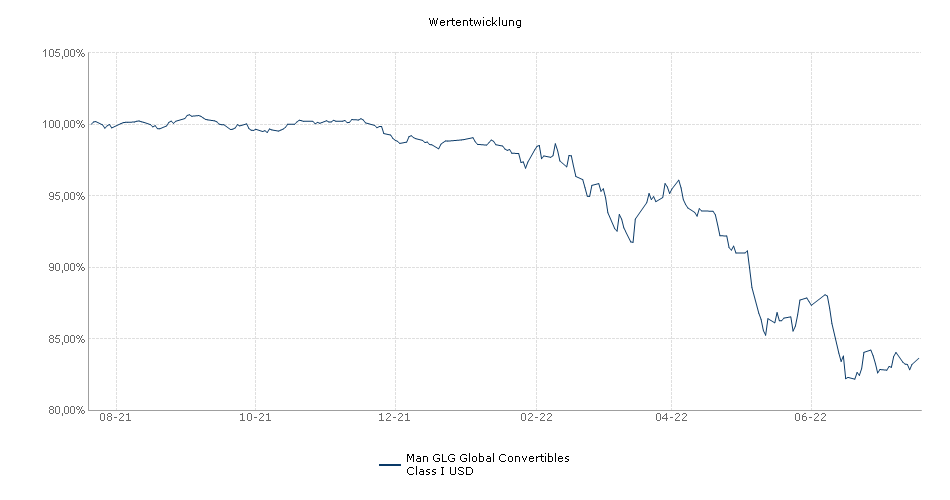 Man GLG Global Convertibles Class I USD Fonds Performance