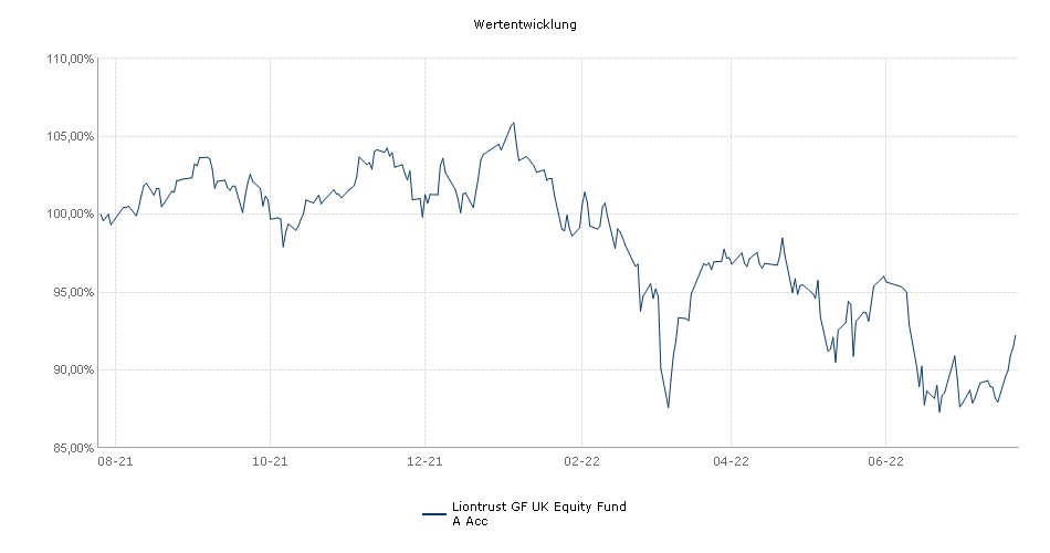 Majedie Asset Management UK Equity Fund A Acc Fonds Performance