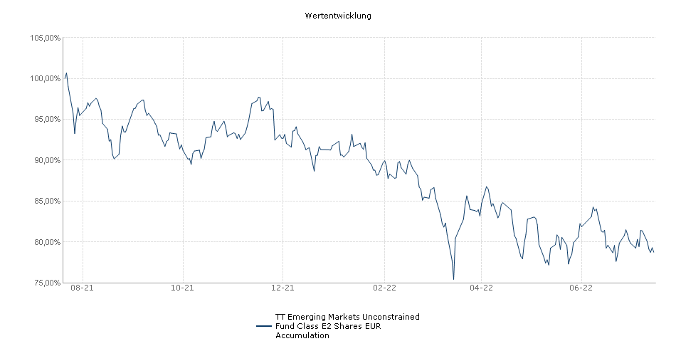TT Emerging Markets Unconstrained Fund Class E2 Shares EUR Accumulation Fonds Performance