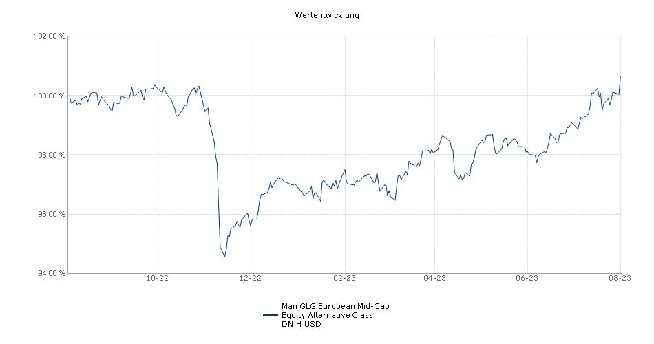Man GLG European Mid-Cap Equity Alternative Class DN H USD Fonds Performance