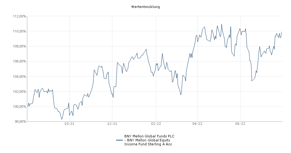 BNY Mellon Global Funds PLC - BNY Mellon Global Equity Income Fund Sterling A Acc Fonds Performance