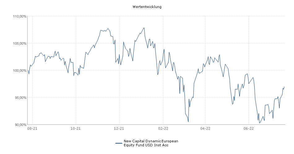New Capital Dynamic European Equity Fund USD Inst Acc Fonds Performance