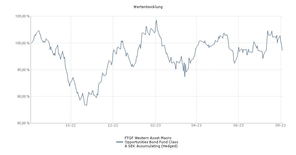 Legg Mason Western Asset Macro Opportunities Bond Fund Class A SEK Accumulating (Hedged) Fonds Performance