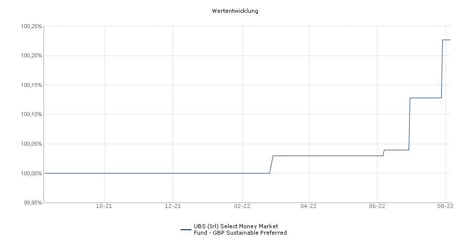 UBS (Irl) Select Money Market Fund - GBP Preferred Fonds Performance