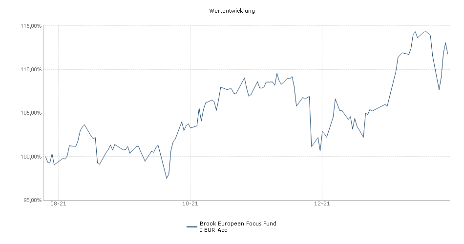 Odey Investment Funds plc - Odey European Focus Fund I EUR Acc Fonds Performance
