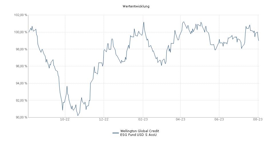 Wellington Global Credit Plus Fund S USD Acc Unhedged Fonds Performance