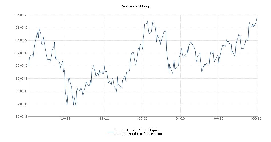 Jupiter Merian Global Equity Income Fund (IRL) I GBP Inc Fonds Performance