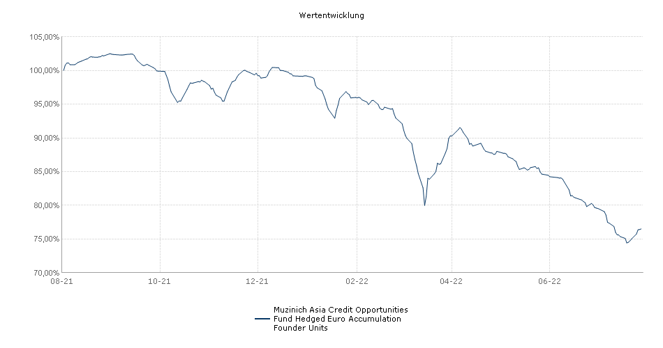 Muzinich Asia Credit Opportunities Fund Hedged Euro Accumulation Founder Units Fonds Performance