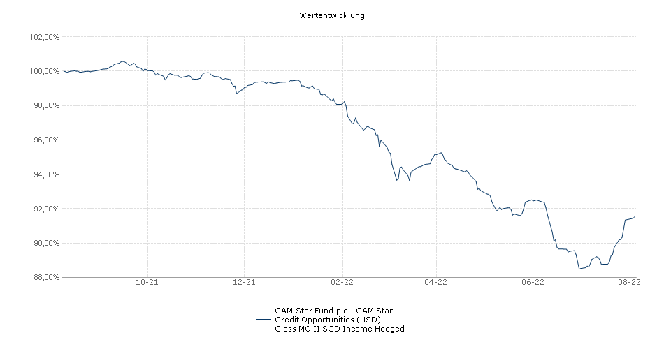 GAM Star Fund plc - GAM Star Credit Opportunities (USD) Class MO II SGD Income Fonds Performance