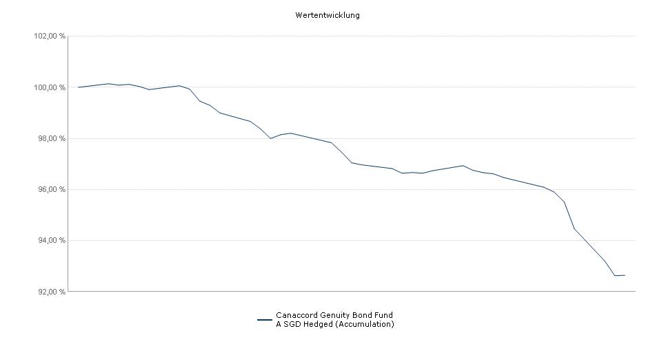 CGWM Bond Fund A SGD Hedged (Accumulation) Fonds Performance