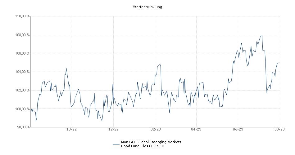 Man GLG Global Emerging Markets Bond Fund Class I C SEK Fonds Performance